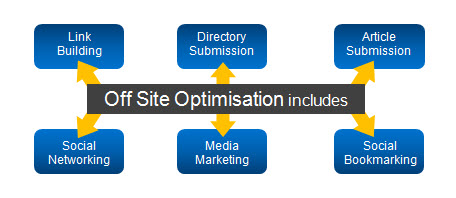 15 Simple Advices To Choose Effectively a Off Page Optimization