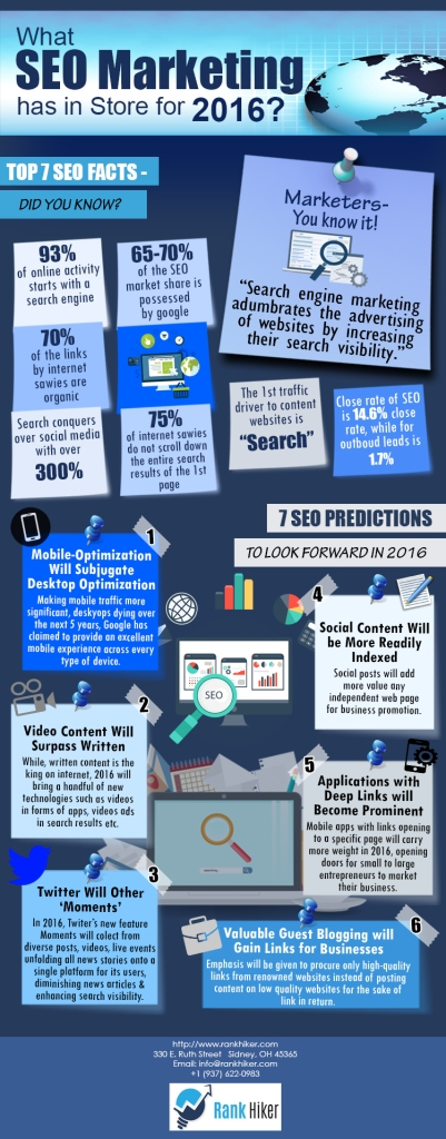 What SEO Marketing Has in Store For 2016